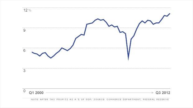profits2012