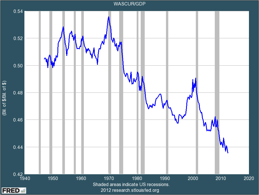 wages-to-gdp